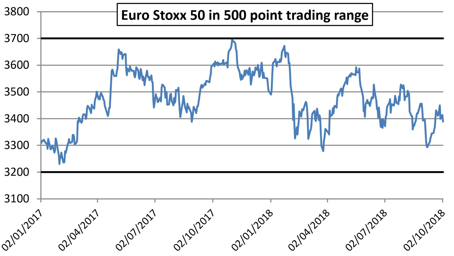 Euro stoxx 50 500 point trading range