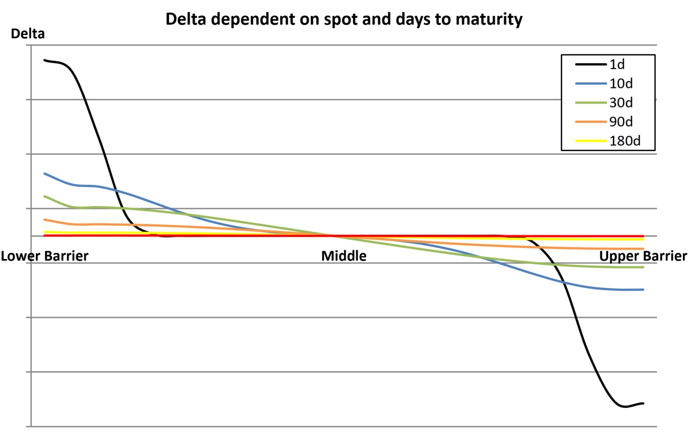 Delta dependent spot days inline warrants