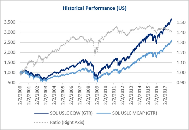 Solactive historical performance US