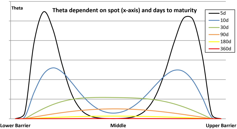 theta dependent inline warrants