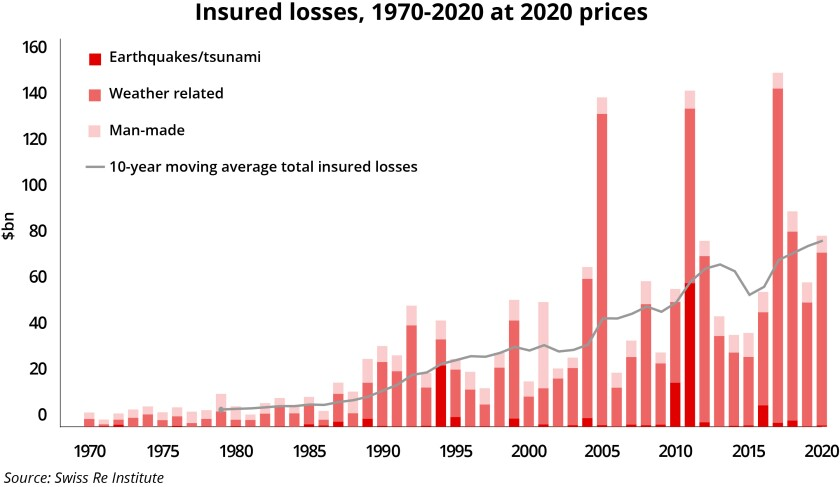 Swiss Re insured catastrophe losses to 2020 II colors v2.jpg
