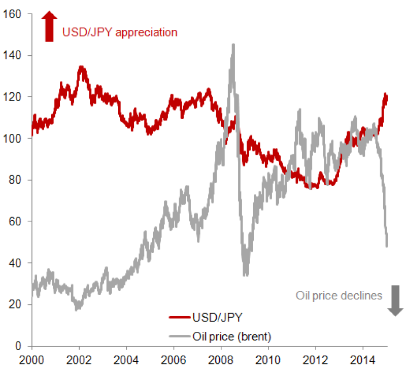 Oil prices and the yen2
