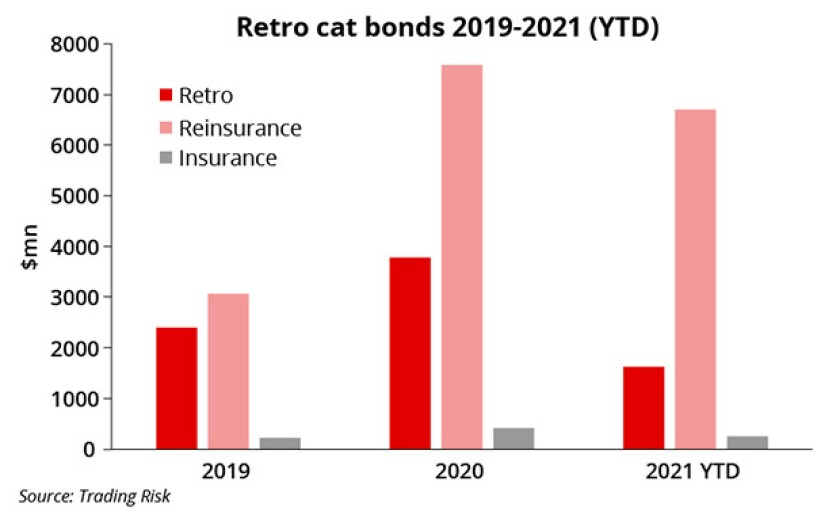 Retro cat bond main image ID July 8 2021.jpg