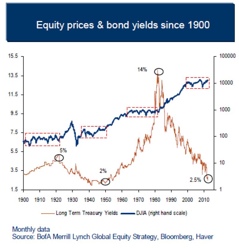 equitiesbonds1900.png