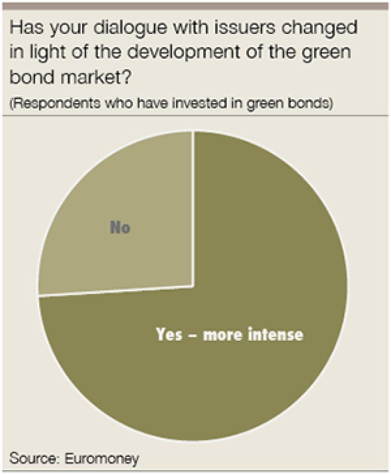 green bond issuers-300