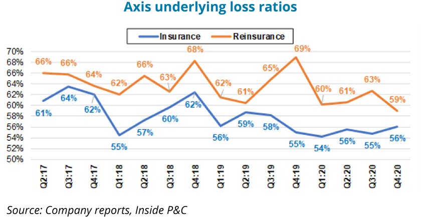 axis-underlying-loss-ratios-with-text.jpg