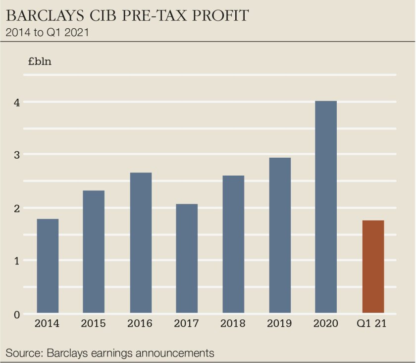 Barclays-CIB-pre-tax-big.jpg