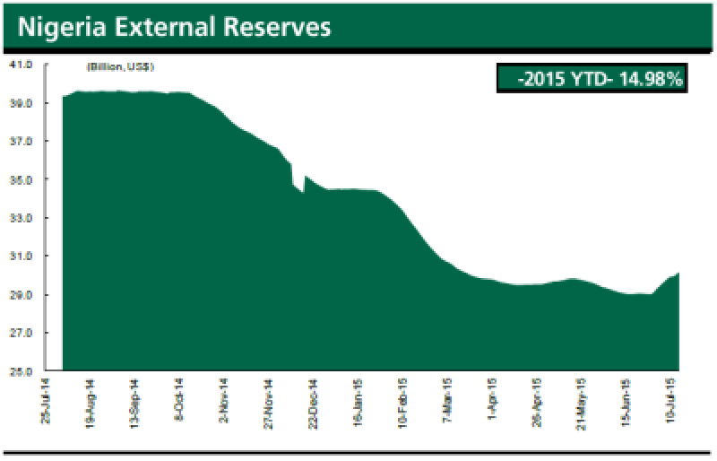 Nigeria reserves 2