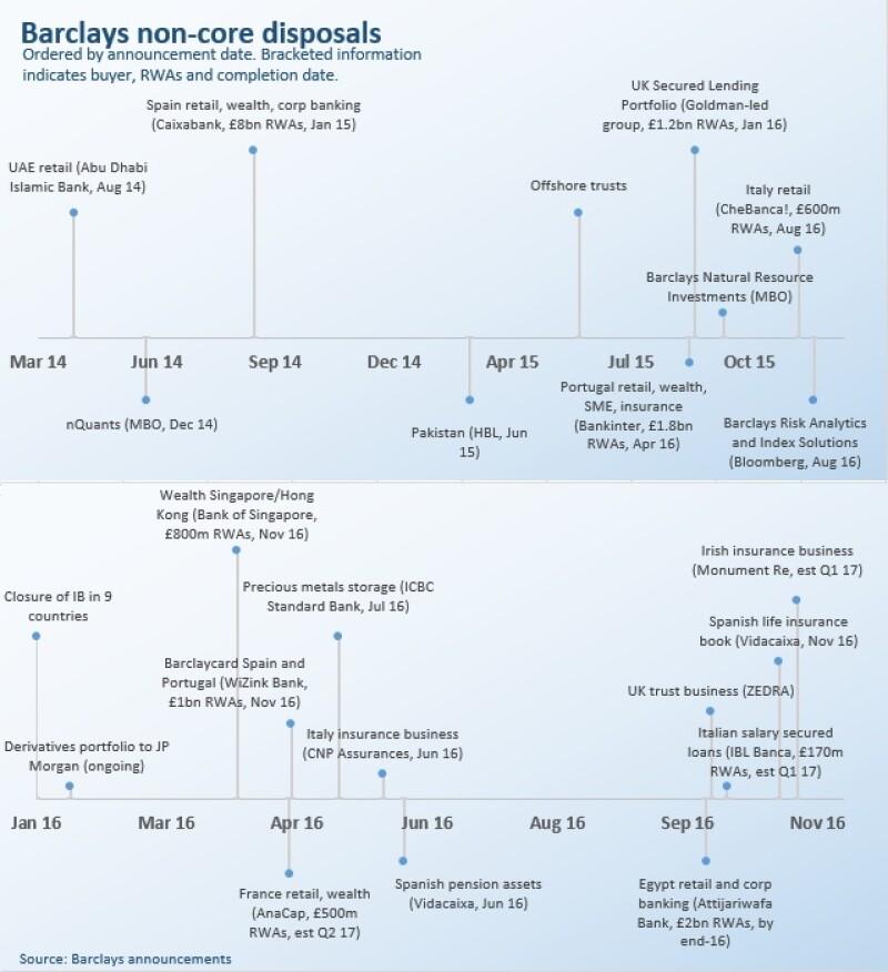 BNC timeline