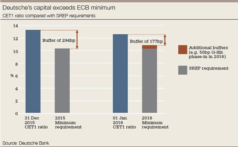 Deutsche-CET1-ratio-compared-with-SREP-requirements