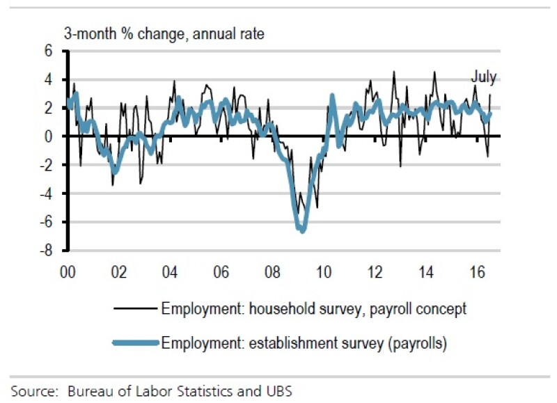 UBS US labour stats chart