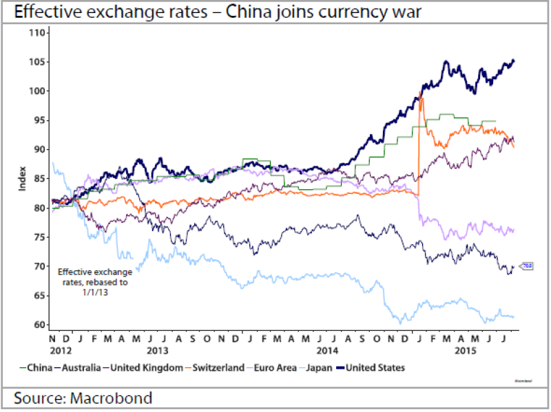 FX_China_chart-600