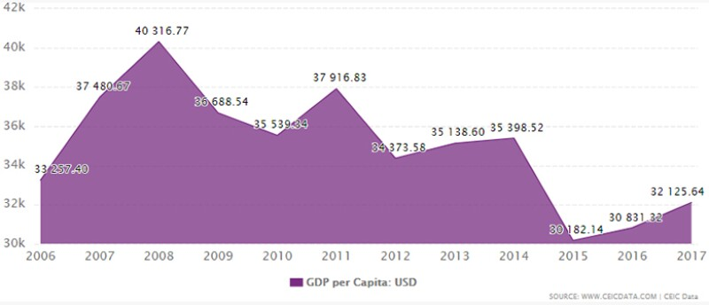 Italy_GDP_chart-780