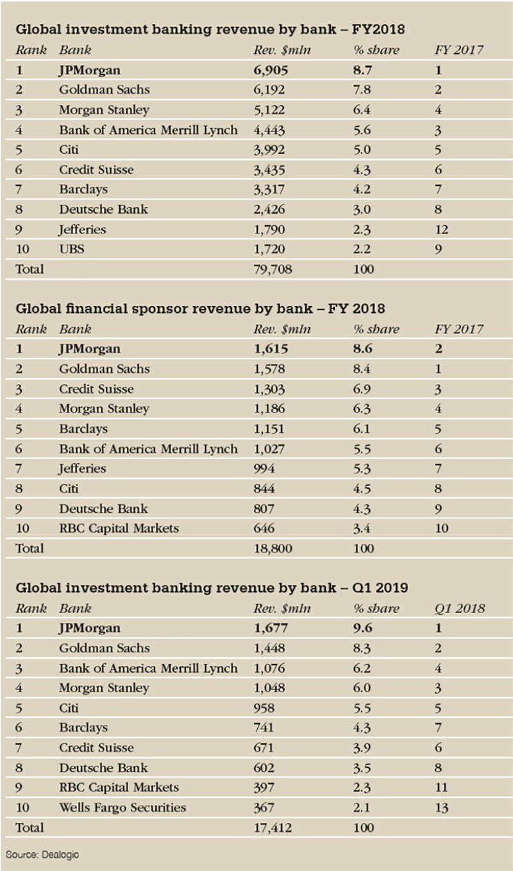 revenue table_780