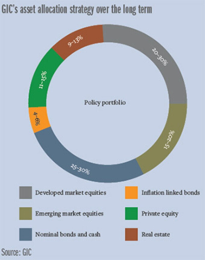 GIC_asset_allocation-340.jpg