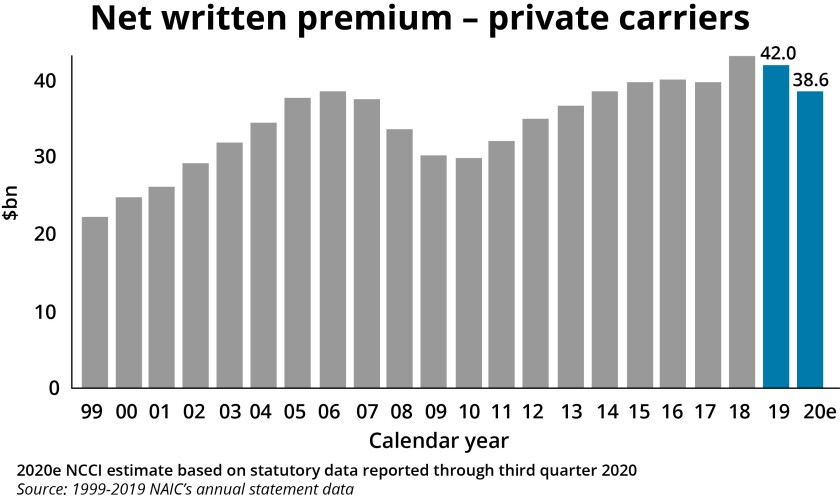 nwp-private-carriers-ncii.jpg