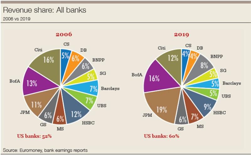 Revenue share graph_780