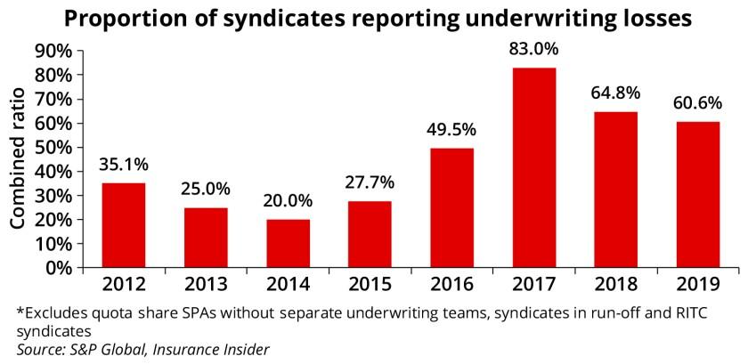 Lloyds charts 7 April