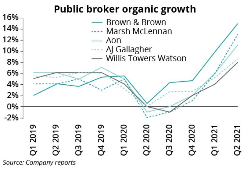 Public broker organic growth IPC August 12 2021-01.jpg