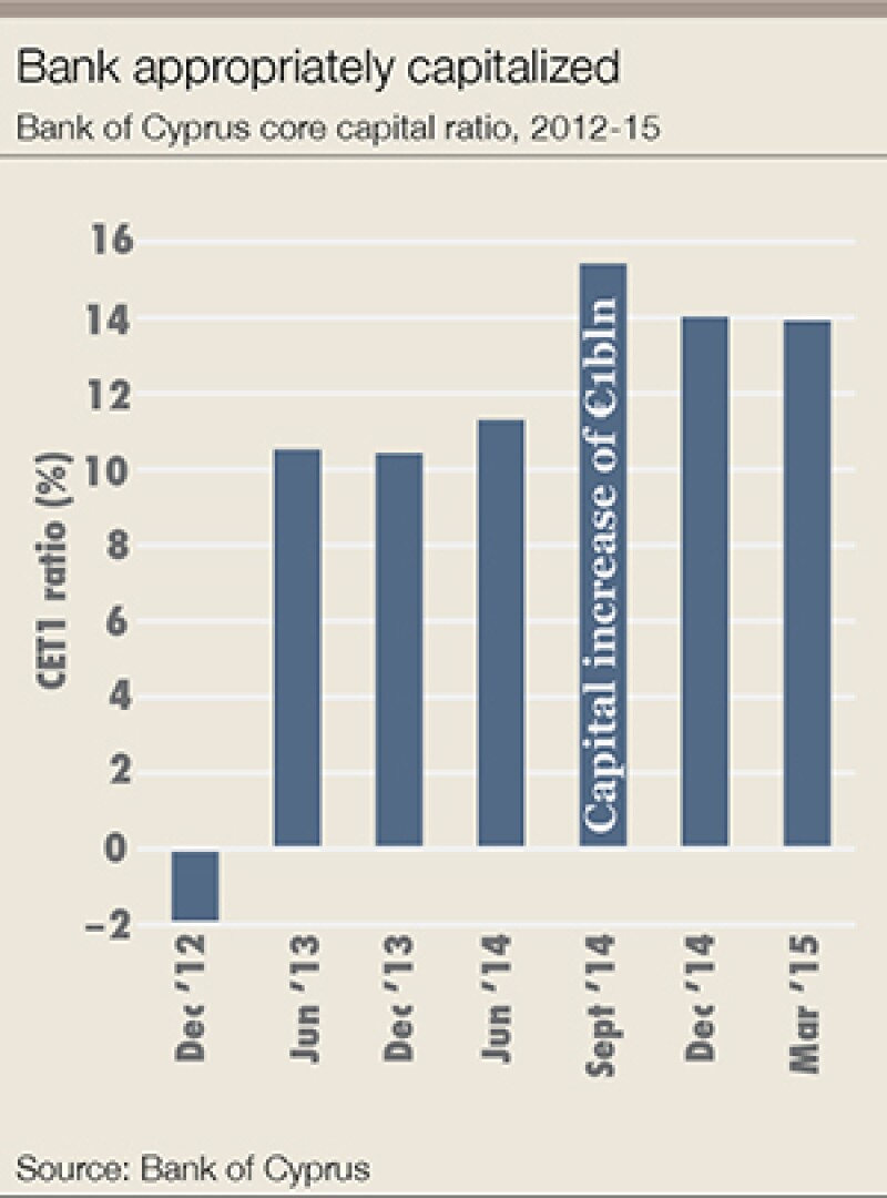 Bank-of-cyprus-chart-01