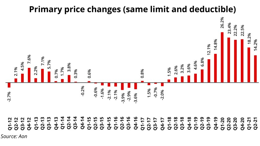 aon Primary price changes same limit and deductible II red.jpg