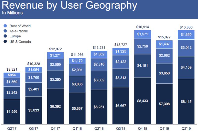 Facebook_revenue_by_user_geo-780.png
