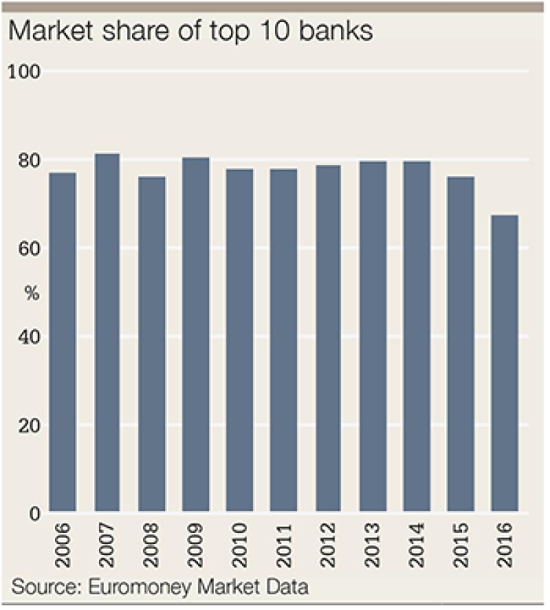 FX survey 2016 market share 10-350