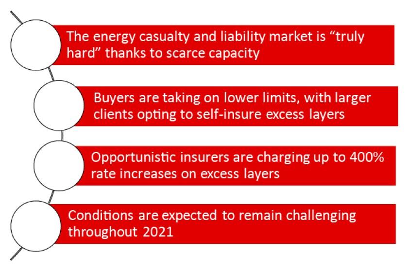 willis-energy-casualty-graphic-sc-january-19-2021-v2-01.jpg