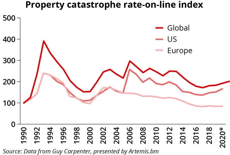 Property catastrophe RoL index july 30 ID