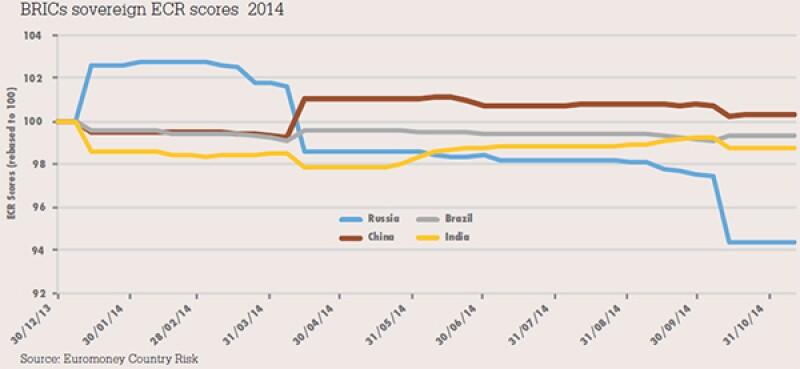 BRICs sovereign ECR scores 2014