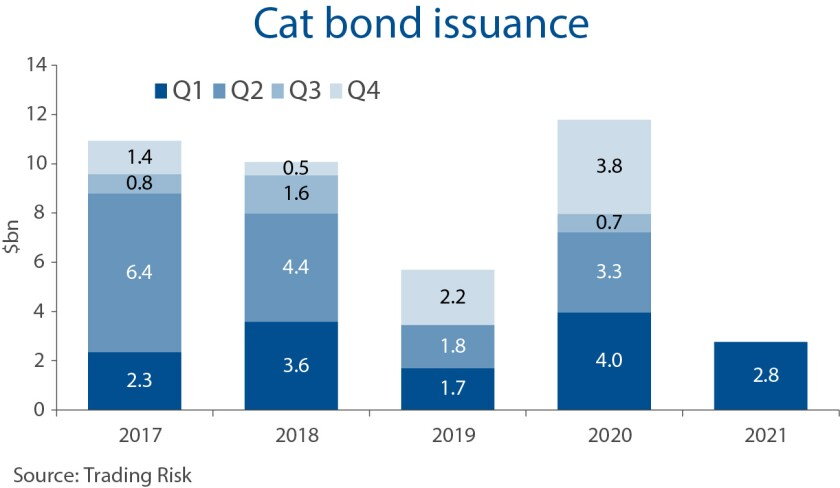 cat bond issuance for TR weekly 6 april main image.jpg