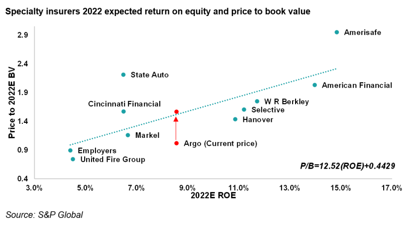 Specialty insurers 2022 expected return on equity and price to book value.png