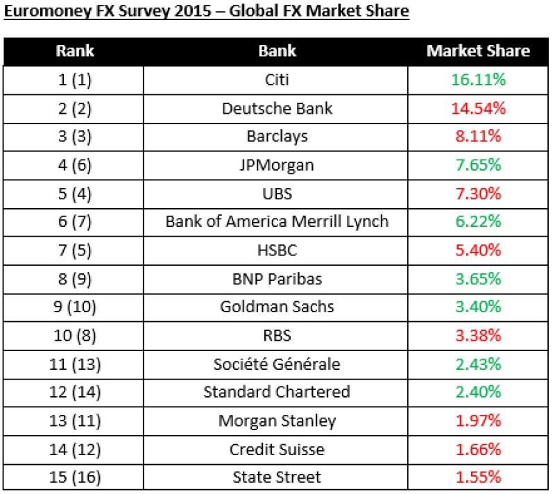 global-fx-market-share-2015