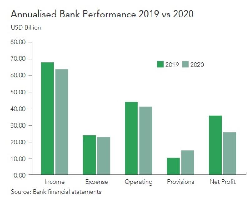 GCC annualised bank performance