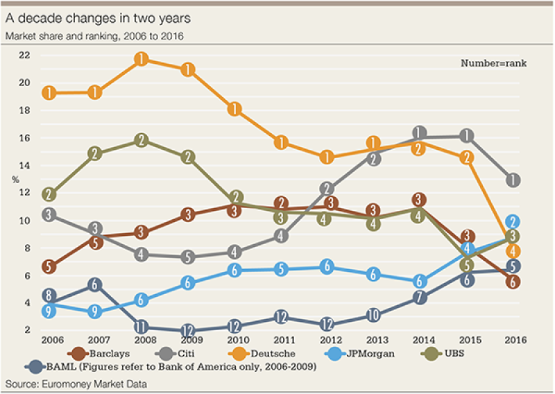 FX survey 2016 decade-600