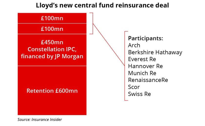 Lloyds new central fund reinsurance deal ID June 18 2021 620 X 380.jpg