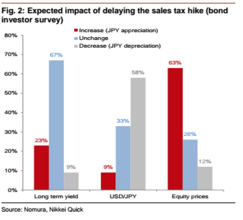 Sales tax vs. yen