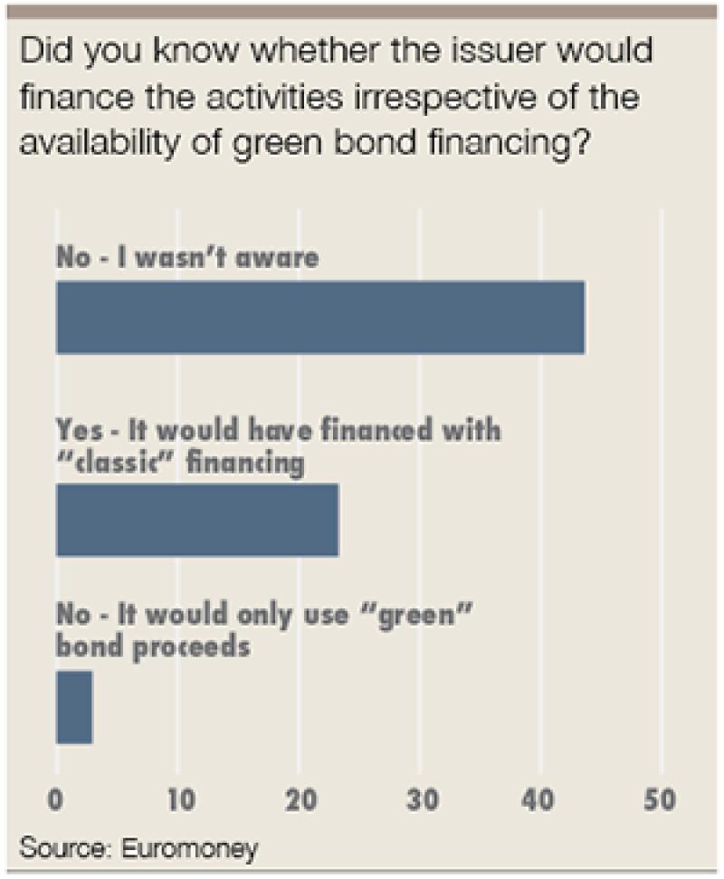 green bonds irrespective-300
