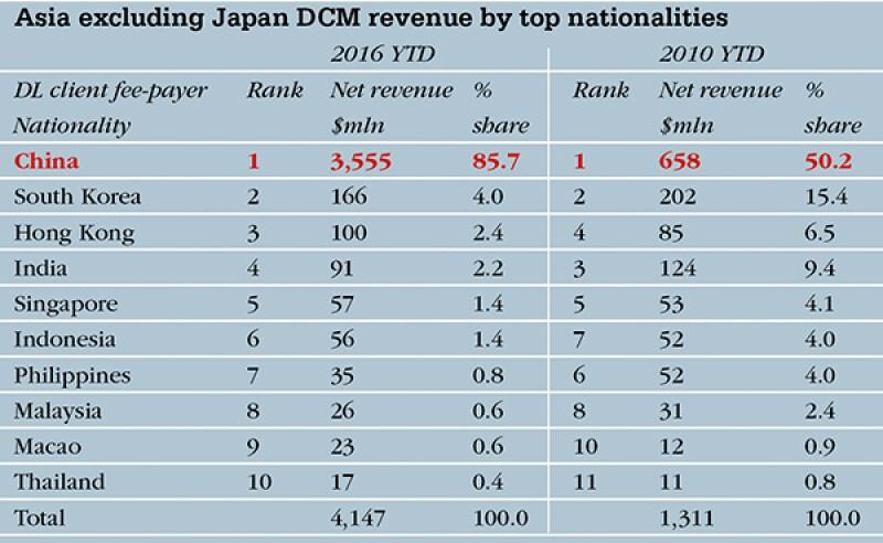 600x400Japan DCM revenue