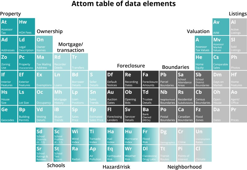 ATTOM Table of Data Elements.jpg