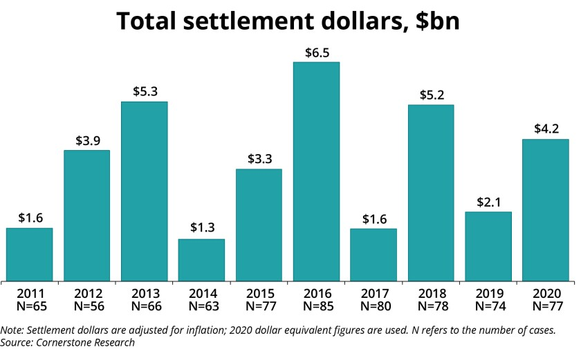 Securities Class Action Settlements—2020 Review and Analysis