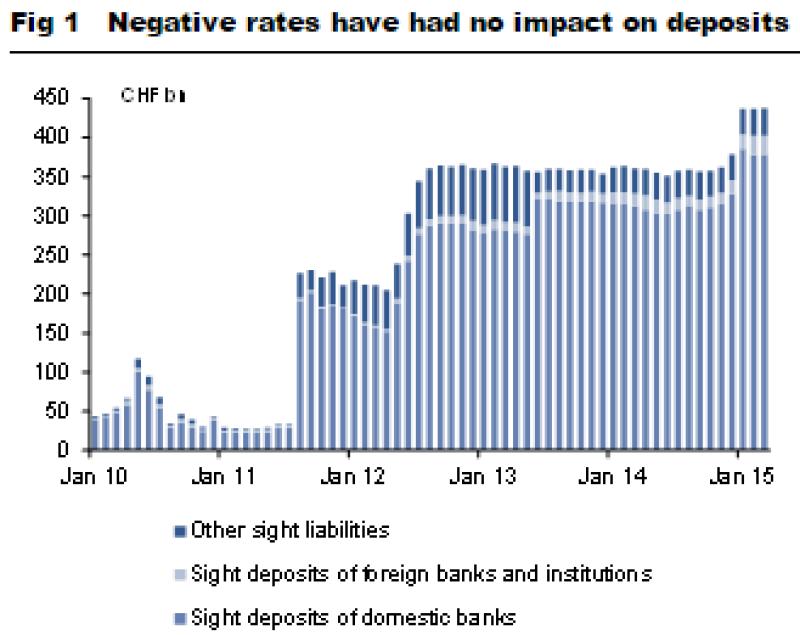 negative-rates-no-impact-on-deposits
