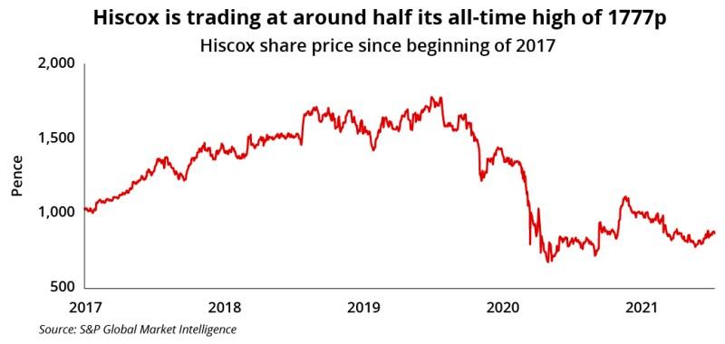 Hiscox share price july 19 ID 2021 redo-01-01.jpg