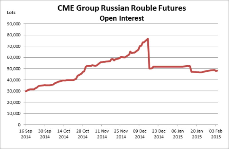 rouble CME