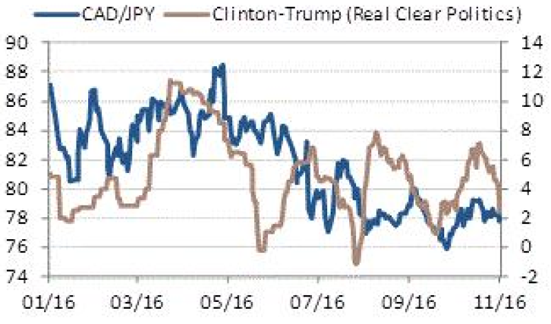 FX_US_elections_CAD-JPY-325