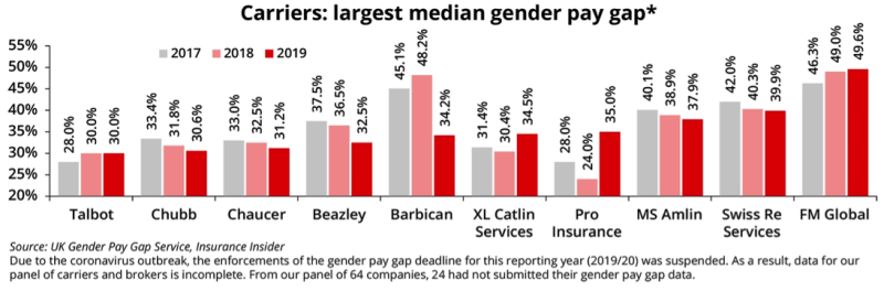 Insurance gender pay gap narrows to 30% but still over ...