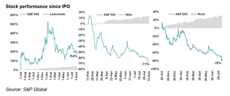 A3 stock performance since .jpg