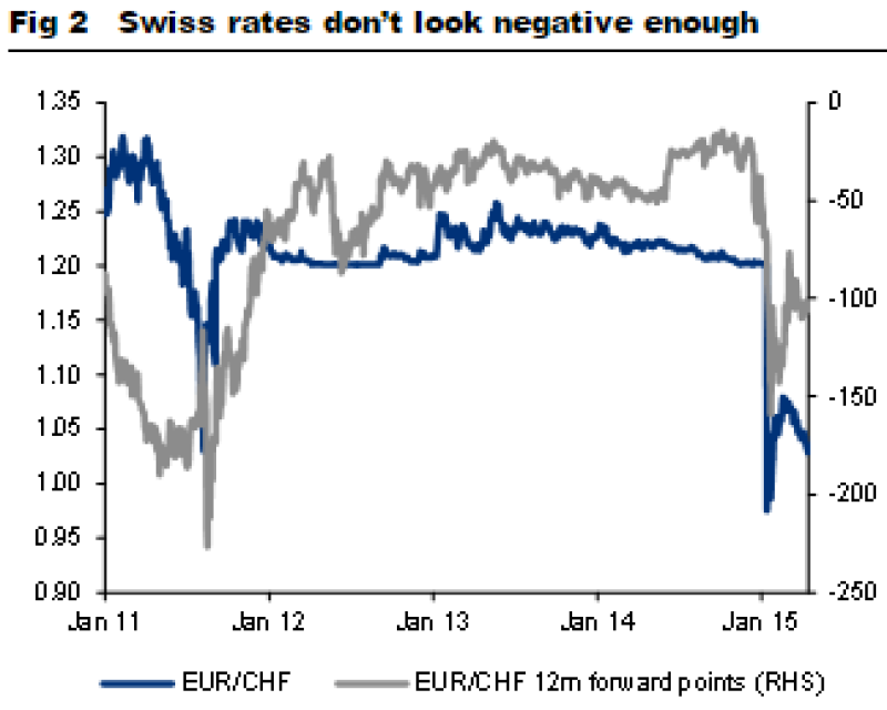 swiss-rates-not-negative-enough