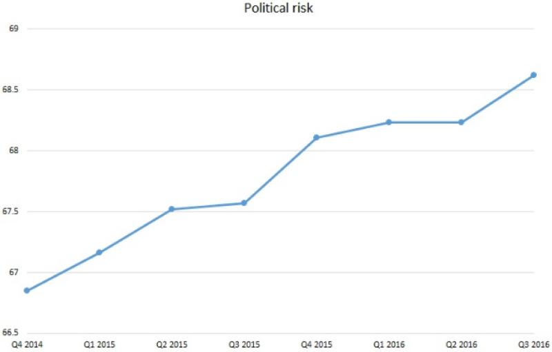 ECR_Slovenia_political_risk-600