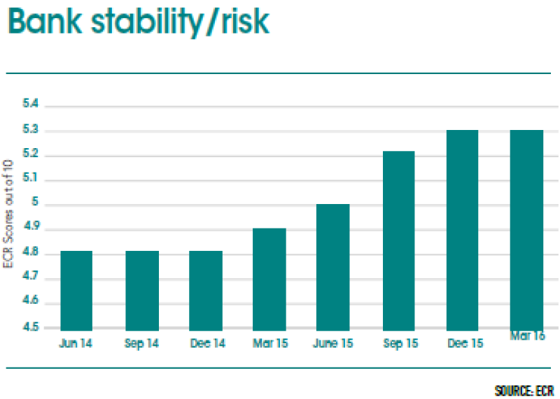 Barbados_chart_bank_stability-370